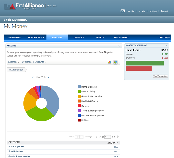 My Money Analysis Screen Example