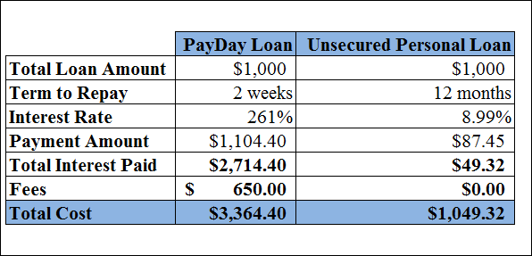 the pitfalls of payday loans | pay day loan costs | first alliance credit union mn | best bank Rochester mn