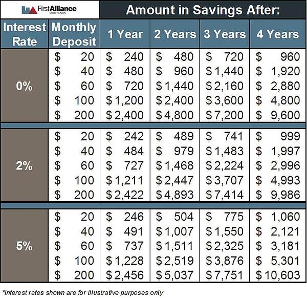 Compound Interest Chart | How to Save Money | First Alliance Credit Union MN