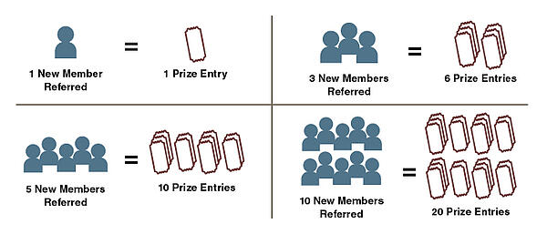 First Alliance Credit Union Referral Program New Members to Prize Entries Ratio Image