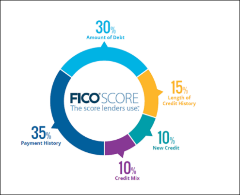What is a FICO Score | FICO Score | First Alliance Credit Union MN