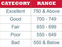 Credit Score Chart   First Alliance Credit Union