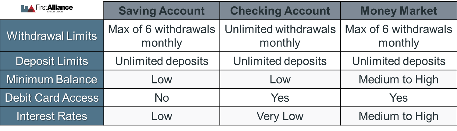 Comparison of Money Market vs Savings vs Checking Accounts