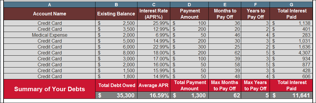 Are debt consolidation loans worth it | First Alliance Credit Union