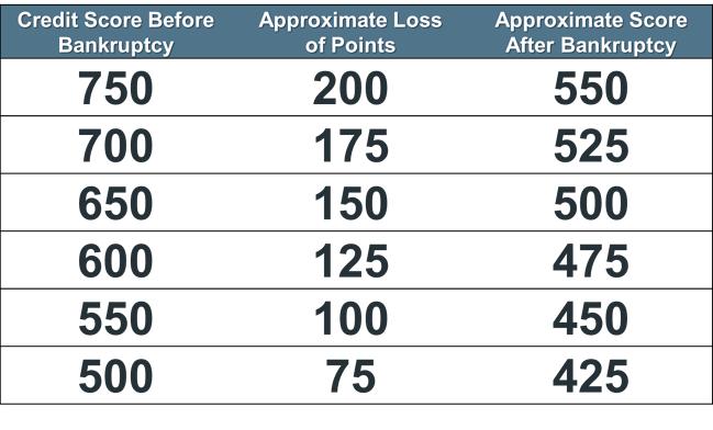 credit reports after bankruptcy